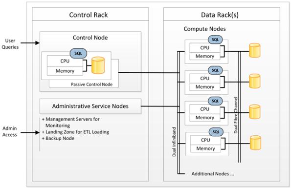 Die massiv parallele Architektur des Parallel Data Warehouse