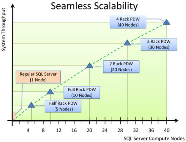 Skalierung Parallel Data Warehouse im Vergleich zu SMP-Systemen.