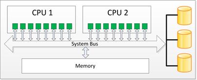 Schema eines SMP Systems